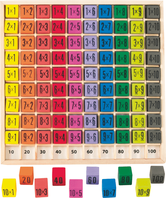 Niezwykle prosta pomoc w nauce tabliczki mno enia bran a for Table de division de 99